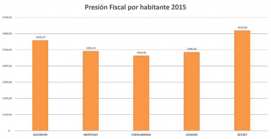 Presión fiscal por habitante 2015