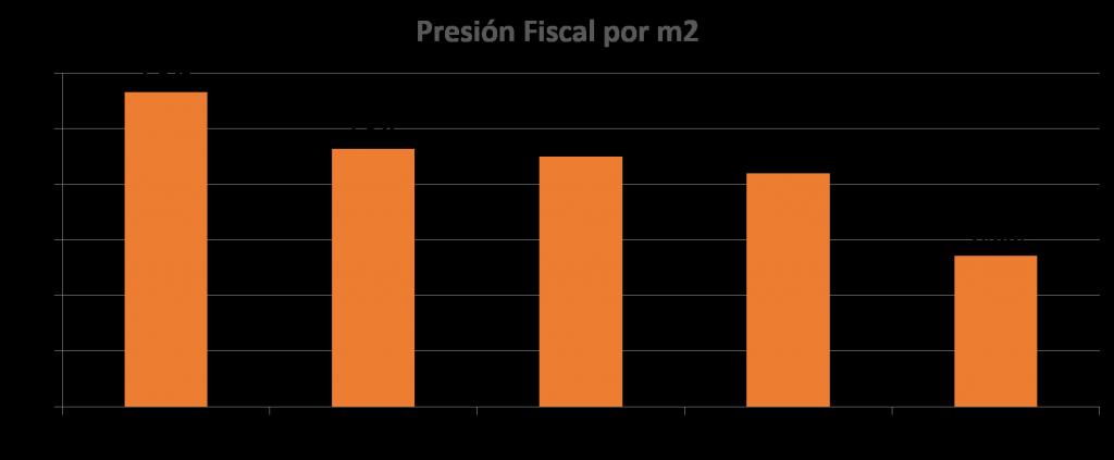 Presión fiscal por m2